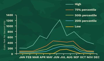 Flow Levels calendar